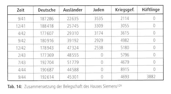 Zusammensetzung der Siemens-Belegschaft von September 1941 bis September 1944 © Wilfried Feldenkirchen, Siemens 1918-1945, München 1995, S. 203