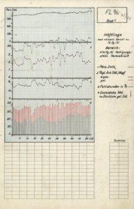 Erfassungsdokument der Firma Siemens von 1943/44 © Siemens Historical Institute Berlin, SAA 18534-1