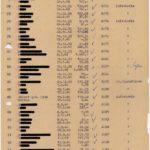 Namentliche Auflistung der ehemaligen Lohn- und Gehaltsempfänger:innen des Frauenkonzentrationslager Ravensbrück einschließlich Jugendschutzlager Uckermark vom 24. Juni 1949, erstellt in Fürstenberg © Archiv Mahn- und Gedenkstätte Ravensbrück